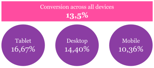Conversion rates overall: 13,5 %. Tablet: 16,67%. Desktop: 14,40%. Mobile: 10,36%
